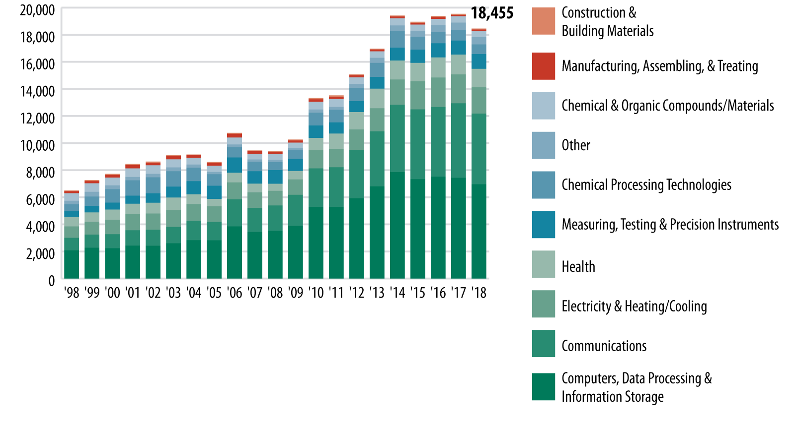 Patent Registrations by Technology Area chart