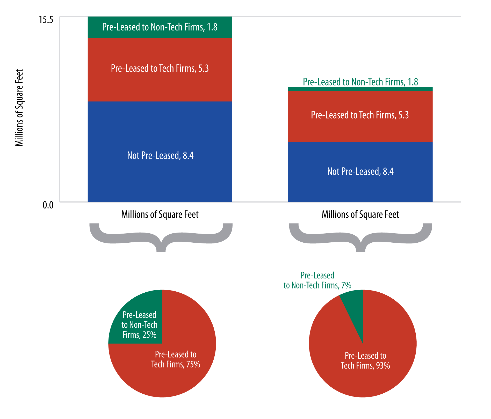 Two red, green, and blue bar charts with corresponding pie charts